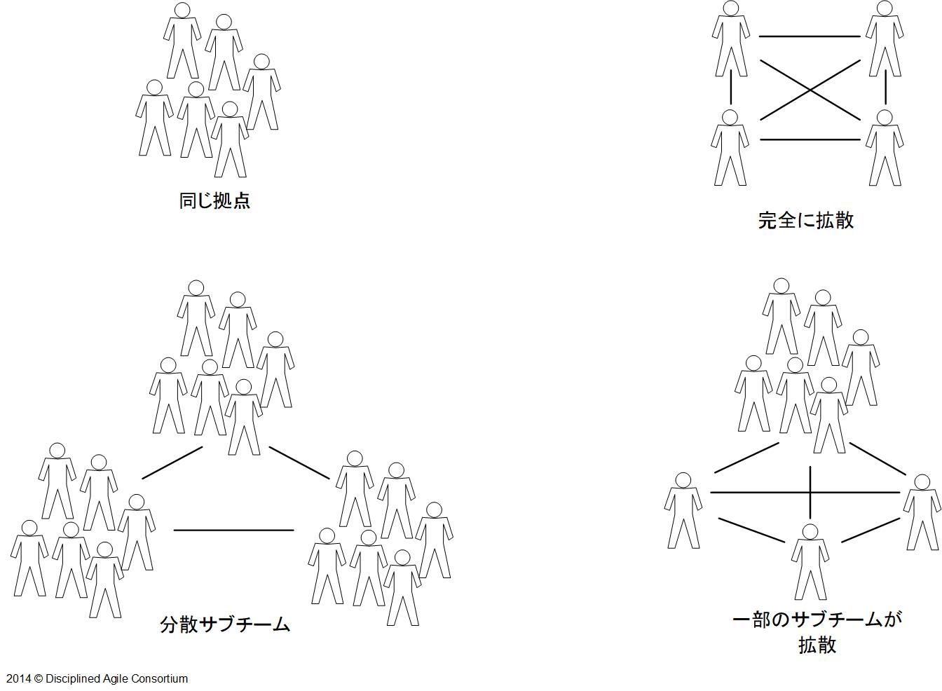 team-distribution-ja