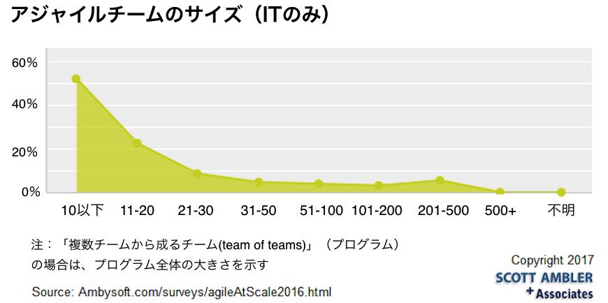 2016scala-survey