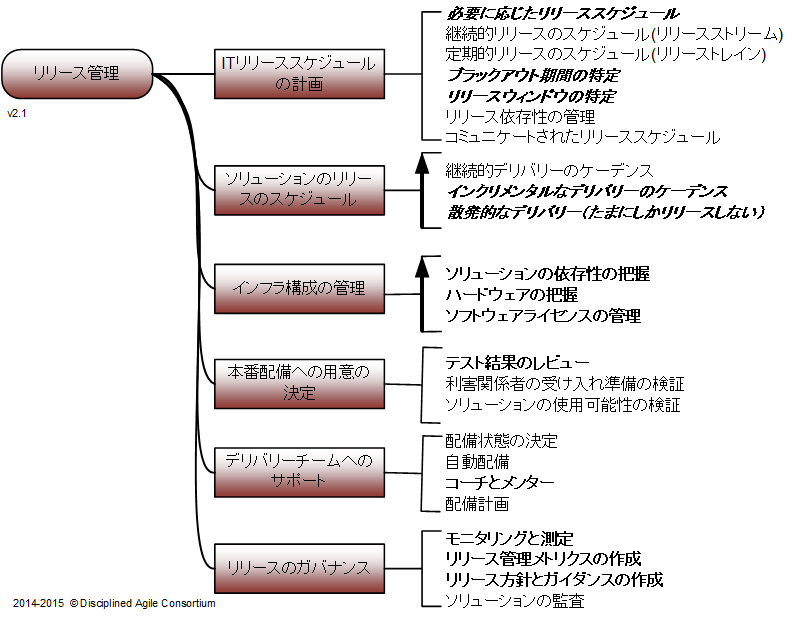 goal-it-release-management-v2-1-jp